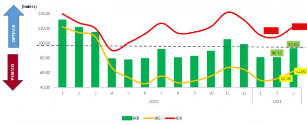 Grafik survei konsumen (BI Malang)