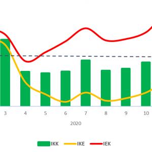 Indeks Keyakinan Konsumen Meningkat di Bulan Maret 2021