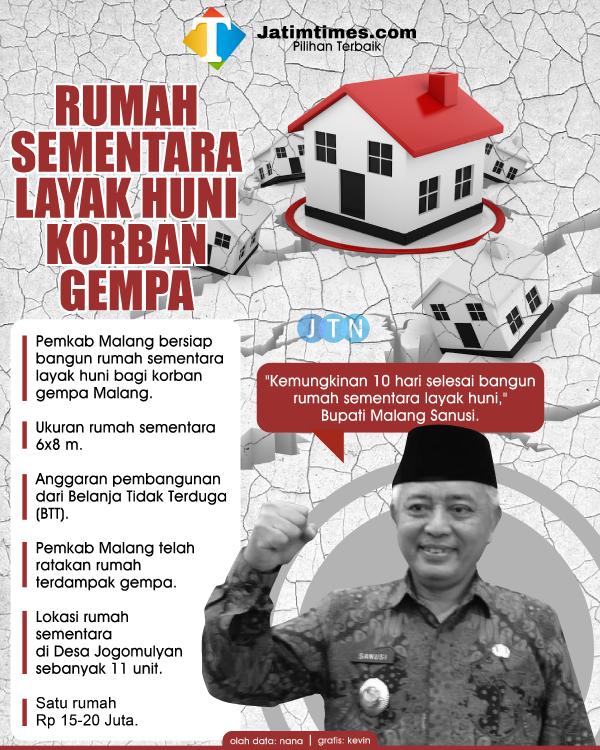 Rumah Sementara Layak Huni Warga Terdampak Gempa Siap Dibangun Pemkab Malang