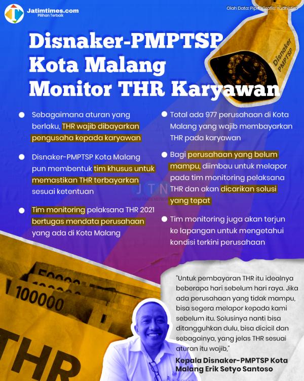 Pastikan THR Karyawan Terpenuhi, Disnaker-PMPTSP Kota Malang Bentuk Tim Monitoring