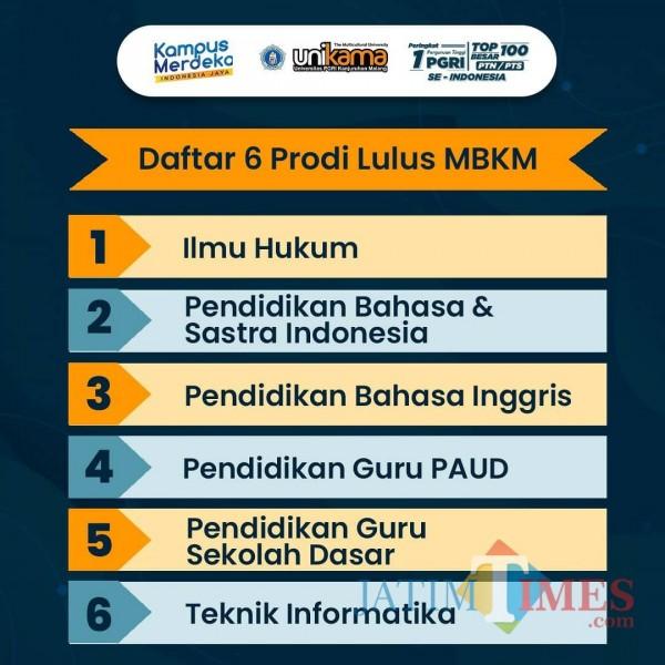 6 Prodi Unikama Dapat Hibah Kerjasama Kurikulum dan Implementasi MBKM