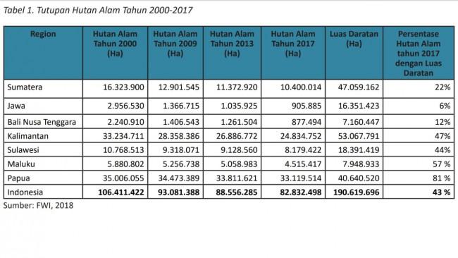Data tutupan hutan alam tahun 2000 - 2017 di Indonesia.
