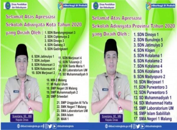 Daftar sekolah yang mendapatkan penghargaan Adiwiyata tingkat provinsi dan tingkat kabupaten kota (Ist)