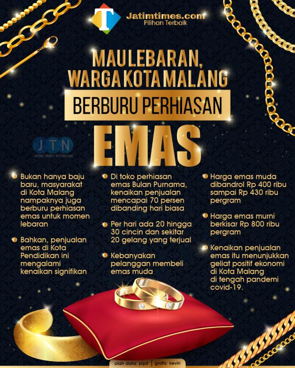 Jelang Lebaran, Penjualan Emas di Kota Malang Naik 70 Persen