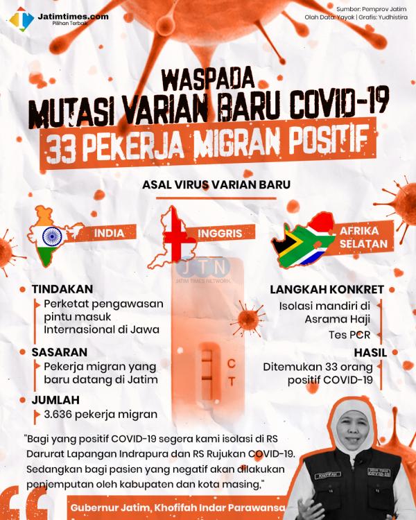 3.636 Pekerja Migran Dicurigai Bawa Varian Baru Covid-19 ke Jatim