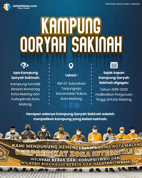 Pilot Project Kampung Qoryah Sakinah, Bentuk Kolaborasi Aksi Nyata Kemenag dan Forkopimda Kota Malang