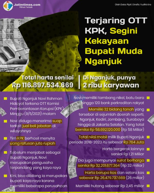 Novi Rahman Hidayat, Bupati Nganjuk Muda Kaya Raya yang Kena OTT KPK