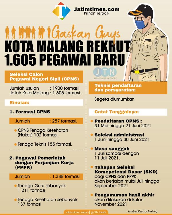 Pendaftaran CPNS Dibuka Akhir Bulan Ini, Kota Malang Dapat Jatah 1.605 Formasi