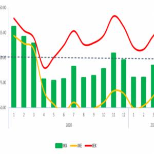 Survei BI Malang, Indeks Keyakinan Konsumen Turun