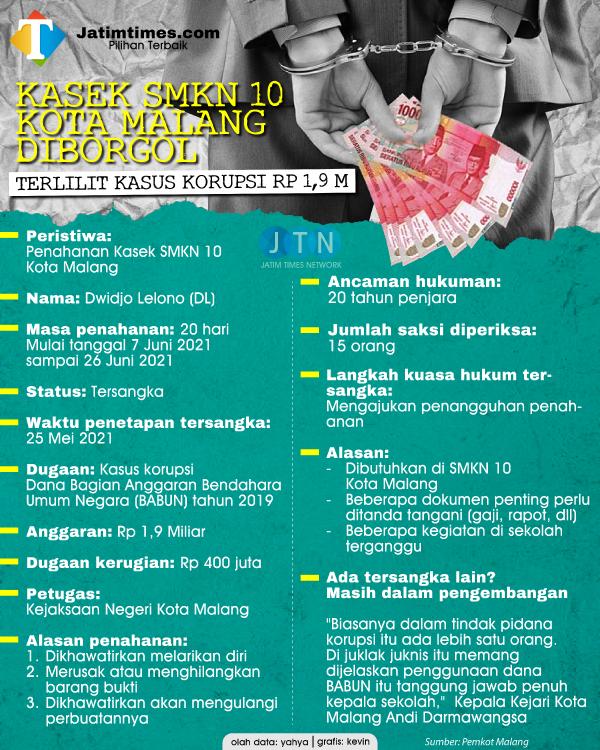 Kasek SMKN 10 Kota Malang Ditahan Kejari Kota Malang, Diduga Korupsi Proyek Rp 1,9 Miliar
