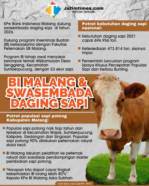 Dukung Tercapainya Swasembada Daging Sapi, BI Malang Lakukan Hal Ini