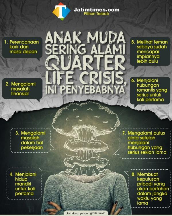 Inilah Beberapa Tanda dan Sebab Terjadinya Quarter Life Crisis