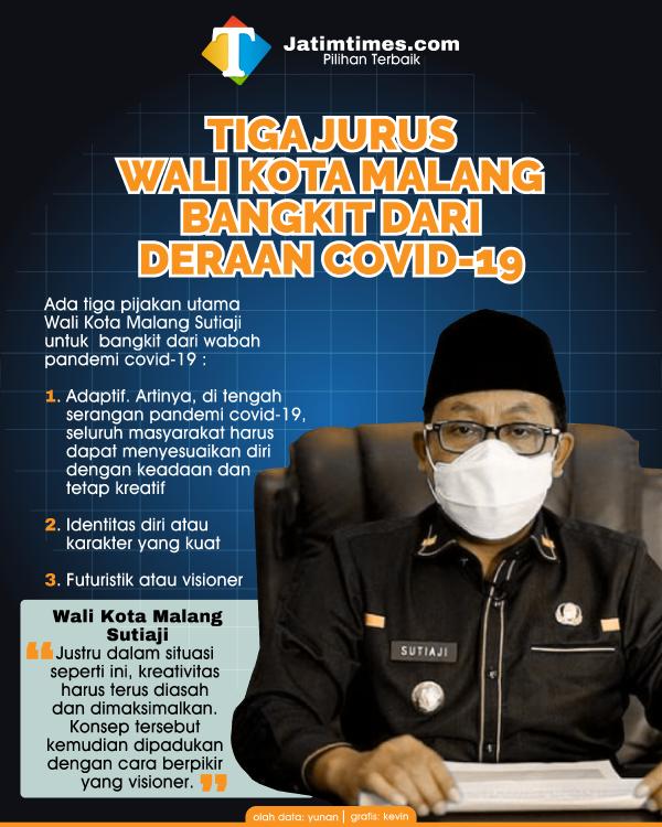 Wali Kota Sutiaji Beber Tiga Prinsip Utama Pijakan Kota Malang Bangkit dari Covid-19