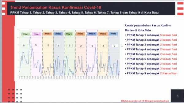 Grafik trend penambahan kasus Covid-19 di Kota Batu. (Foto: Pemkot Batu)