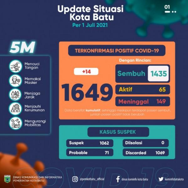 Update situasi covid-19 Kota Batu hingga Rabu 30 Juni 2021. (Foto: Irsya Richa/BatuTIMES)