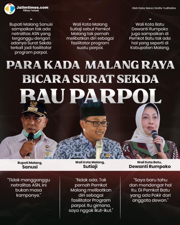 Wali Kota Sutiaji: Tak Ada Fasilitasi Program Parpol di Kota Malang
