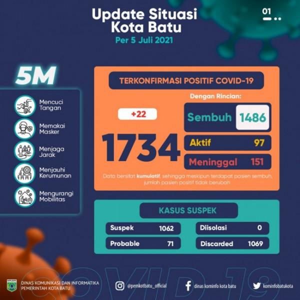 Update situasi covid-19 Kota Batu pada 5 Juli 2021.