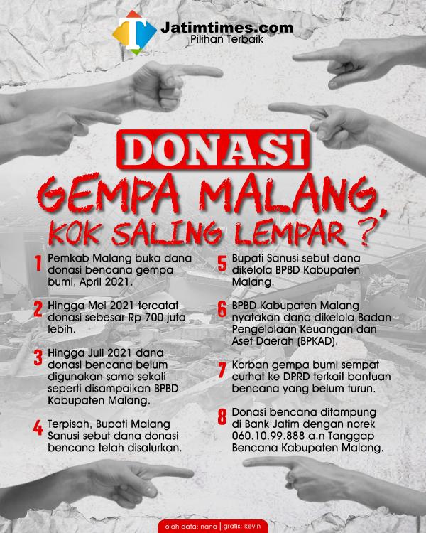 Saling Lempar, Apa Kabar Dana Donasi Bantuan Korban Gempa Bumi Malang?