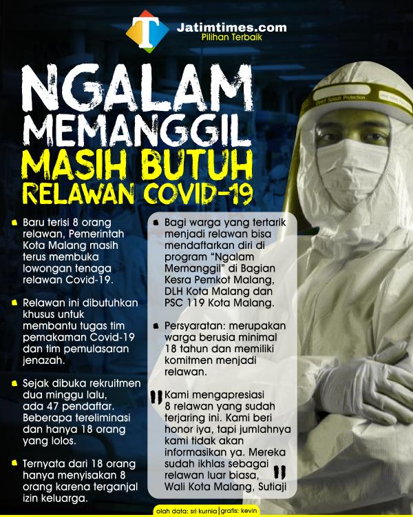 Sulit Didapat, Pemkot Malang Masih Buka Pendaftaran Relawan Covid-19