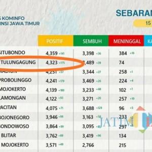 Rekor Baru, Angka Tambahan Kasus Covid-19 di Tulungagung 175 Orang Sehari