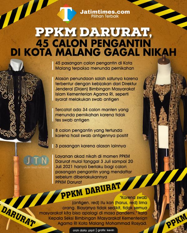 Imbas PPKM Darurat, 45 Pasangan Calon Pengantin di Kota Malang Terpaksa Gagal Menikah