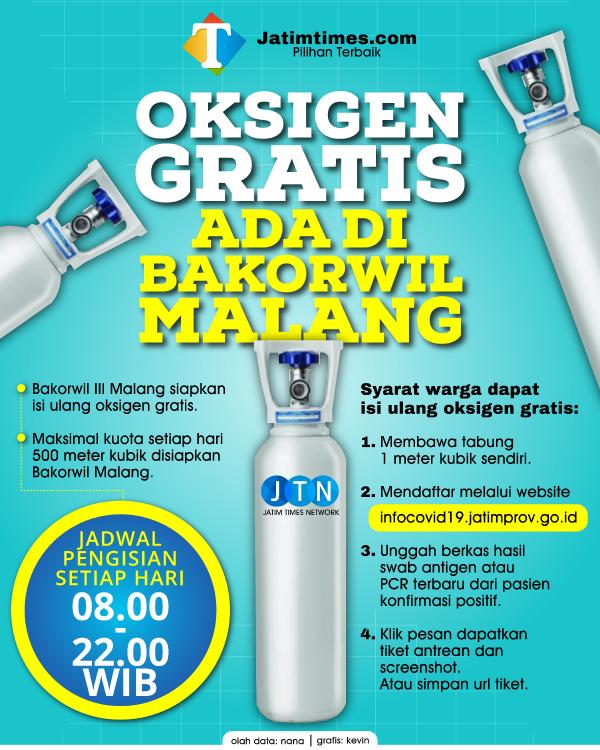 Isi Ulang Oksigen Gratis di Bakorwil Malang, Sehari Kuota 500 Meter Kubik