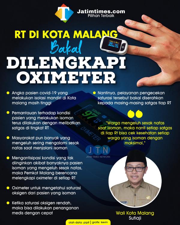 Angka Isoman Tinggi, Pemkot Malang Bakal Siapkan Oximeter di Semua RT