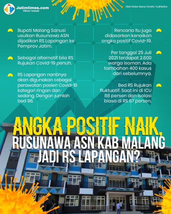 Pemkab Malang Usulkan Rusunawa ASN Jadi RS Lapangan