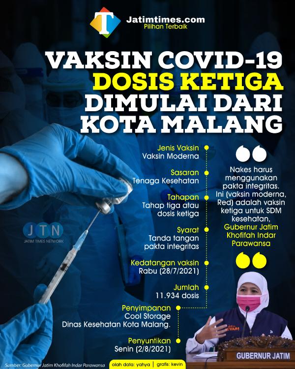 Pertama di Jatim, Kota Malang Mulai Suntikkan Vaksin Moderna dan Sinopharm