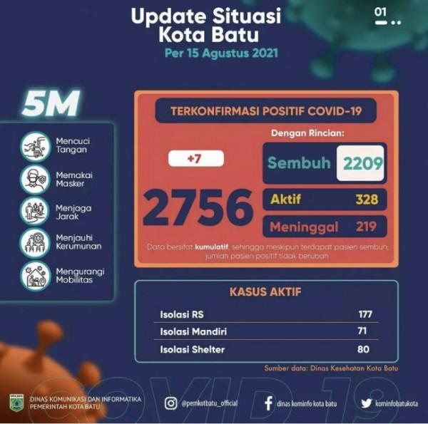 Update situasi covid Kota Batu per 15 Agustus. (Foto: Pemkot Batu)