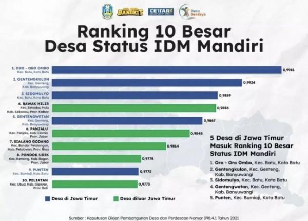 Grafik ranking 10 besar desa status Indeks Desa Membangun (IDM) mandiri. (Foto: screenshot instagram Dewanti Rumpoko)