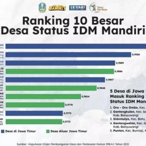 3 Desa Kota Batu Ranking 10 Besar Indeks Desa Membangun Mandiri Nasional, Pertama Desa Oro-Oro Ombo