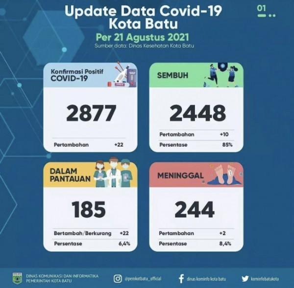Update situasi Covid-19 di Kota Batu. (Foto: Pemkot Batu)