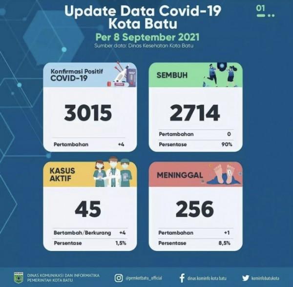 Update data Covid-19 Kota Batu. (Foto: Pemkot Batu)