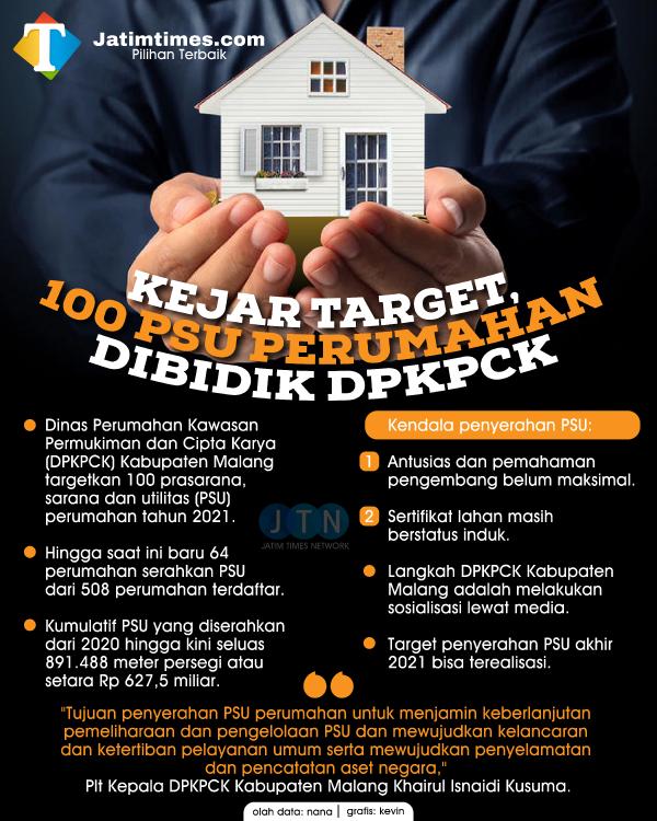 Tahun 2021, DPKPCK Kabupaten Malang Targetkan 100 Perumahan Serahkan PSU