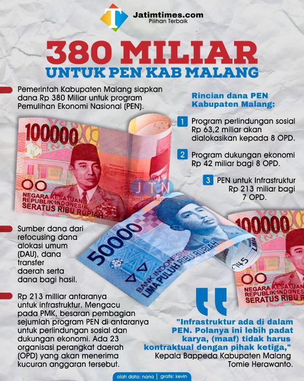 Wujudkan PEN, Pemkab Malang Siapkan Rp 380 Miliar via 23 OPD