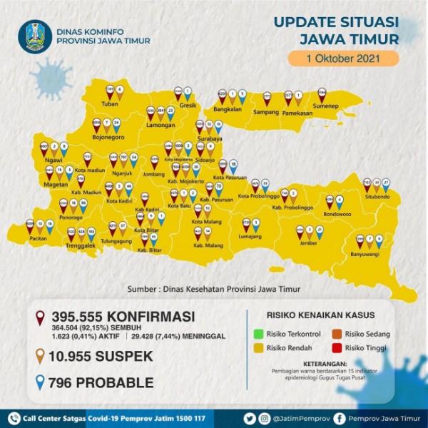 Update situasi Covid-19 Jawa Timur. (Foto: Pemprov Jatim)