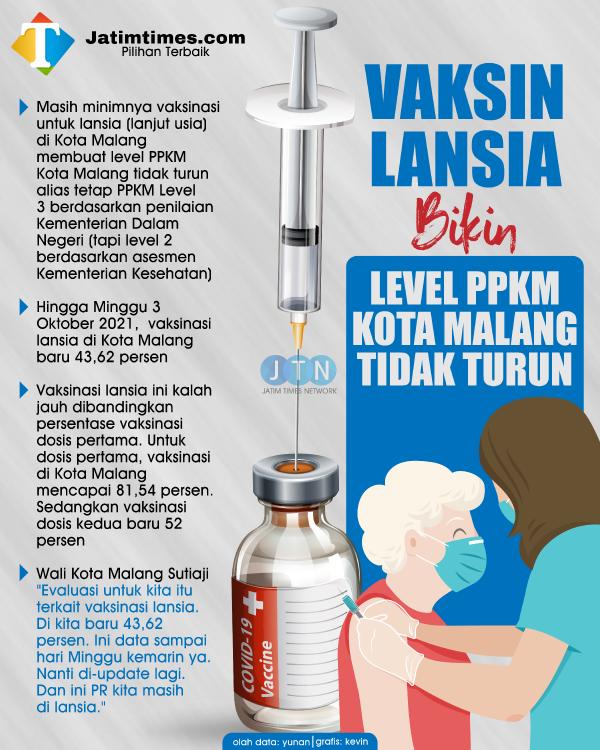 Masih Punya PR Tuntaskan Vaksinasi Lansia, Kota Malang Belum Bisa Turun Level PPKM