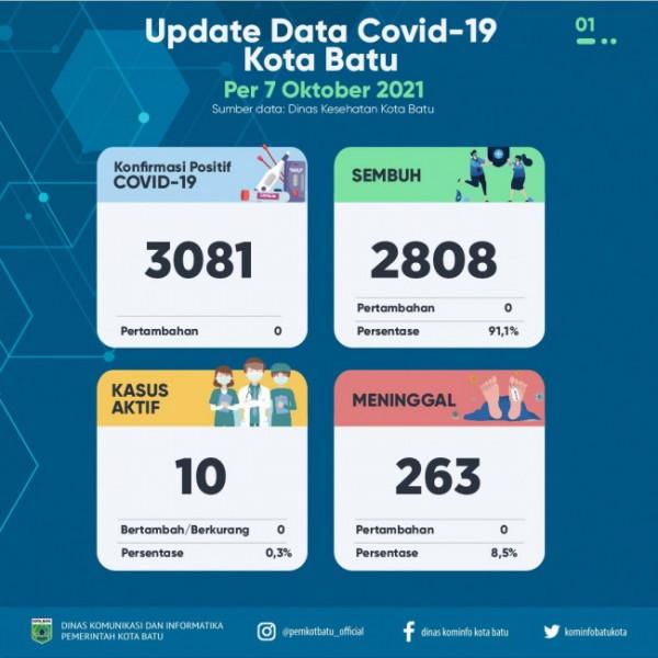 Update Covid-19 Kota Batu. (Foto: Pemkot Batu)