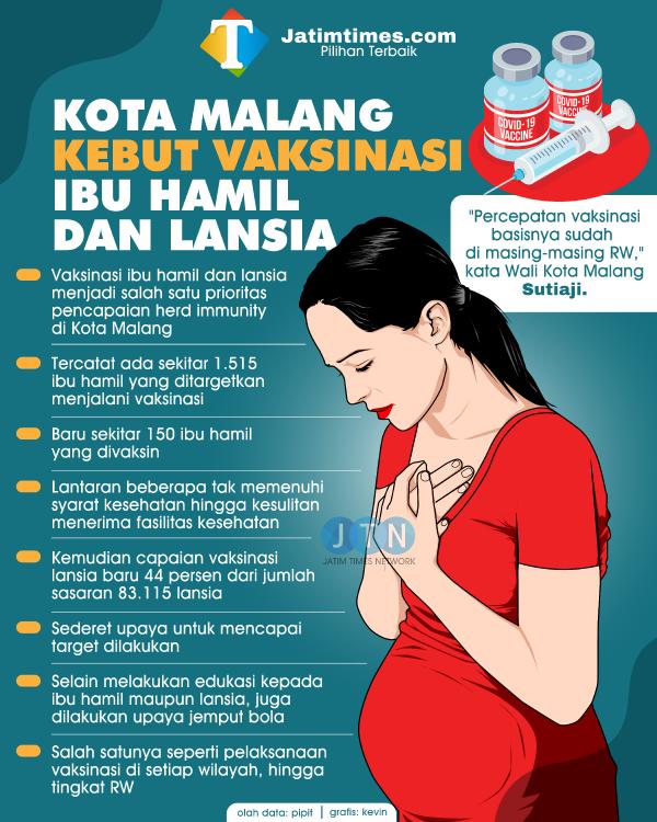 Vaksinasi Ibu Hamil di Kota Malang Masih Rendah, Pemkot Malang Perkuat Edukasi
