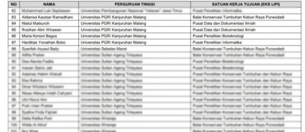 Daftar lima mahasiswa Unikama yang lolos dalam Program MBKM BRIN LIPI.