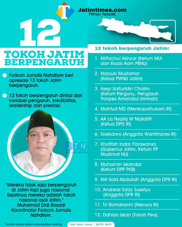 HUT Jatim ke-76, Jurnalis Nahdliyin Rilis 12 Tokoh Jatim Berpengaruh 2021
