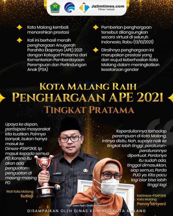 Kota Malang Raih Penghargaan APE 2021 Tingkat Pratama