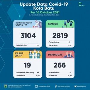 Kasus Covid-19 di Kota Batu Mulai Merangkak Naik, Membuat Skor 14 Indikator Turun